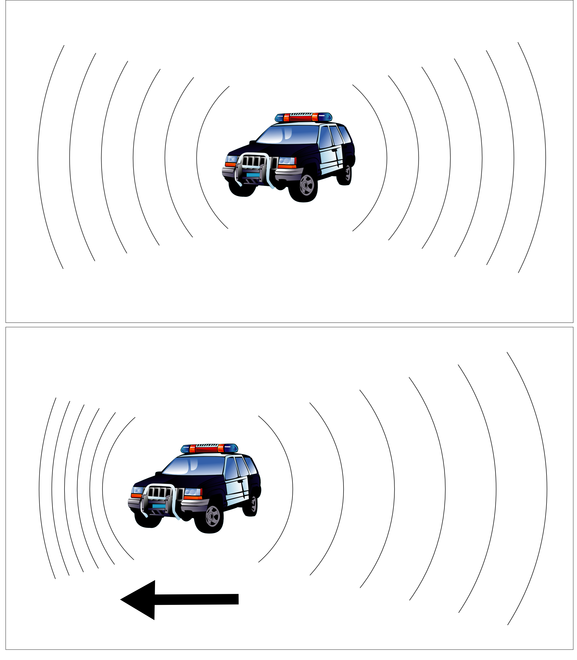 Top: A police siren doesn't change in pitch when the cruiser is sitting still. Bottom: When the police car starts moving, the sound waves ahead of the car pile up on each other, causing the siren's pitch to rise. The sound waves behind the cruiser are stretched out, so the siren's pitch falls.
