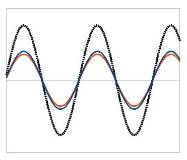 Two waves (orange and blue) add up to a larger wave (black dots).  This is called constructive interference.