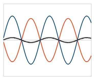 Two waves (orange and blue) aren't matched up crest to crest, so they add up to a smaller wave (black dots).  This is called destructive interference.
