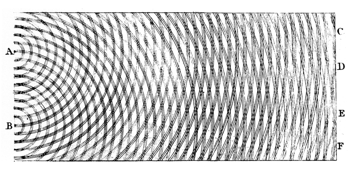 "Interference between light waves in a two-slit experiment.  Taken straight from Young's book: ""A course of lectures on natural philosophy and the mechanical arts, Volume 1"""